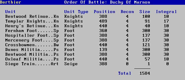 Order of Battle generated by the Berthier Campaign Management Software for Miniature Wargames